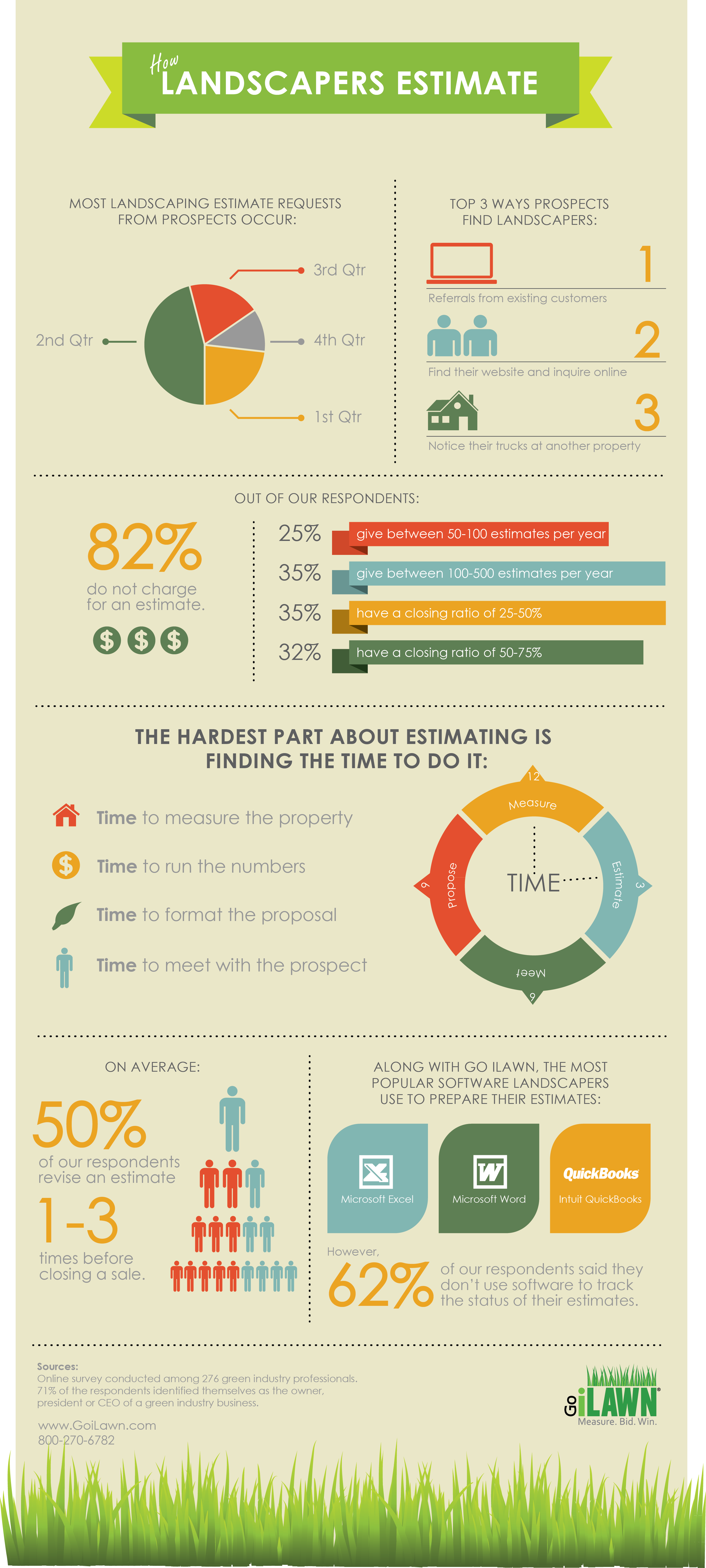 Infographic-How-Landscapers-Estimate-by-Go-iLawn-final