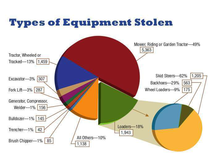 Thieves steal landscaping equipment, leave cash behind