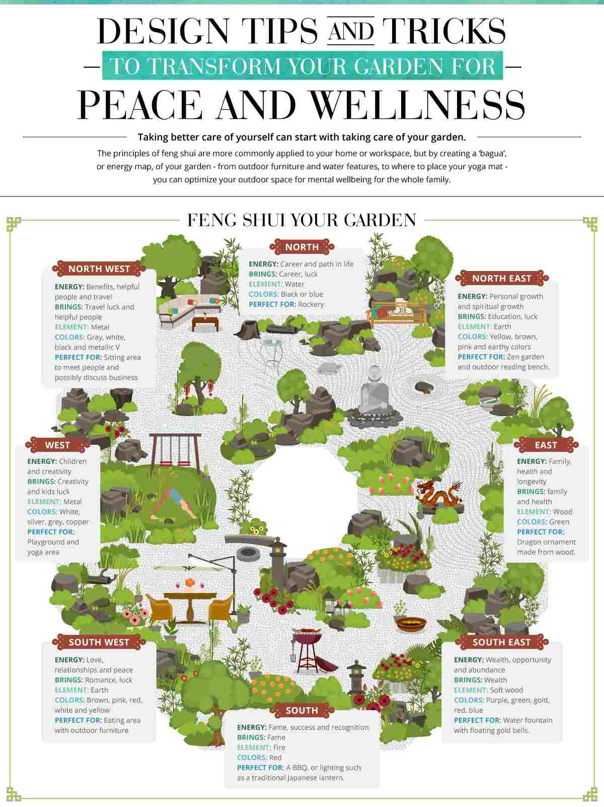 Feng shui applied to landscape design can improve well being for Feng shui garden layout