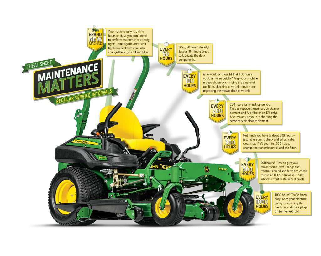 John Deere offers cheat sheet for servicing lawn mowers