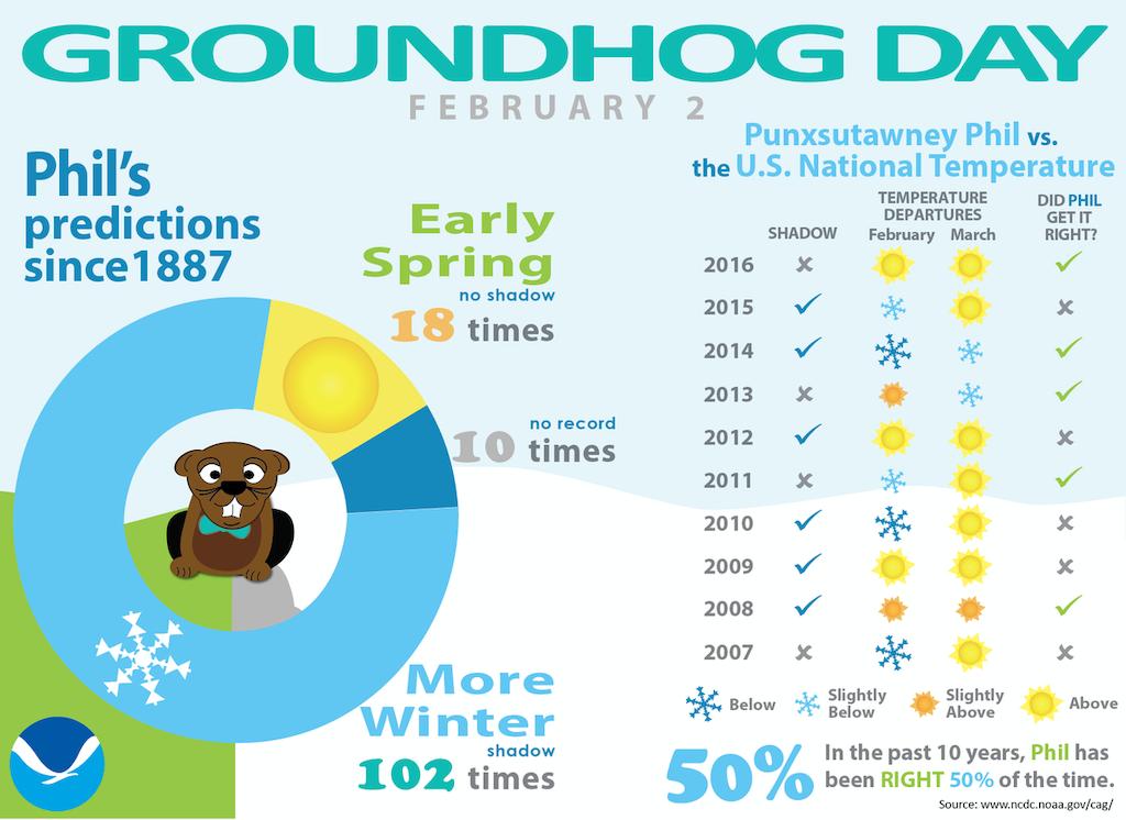 2017 Groundhog Day Infograph