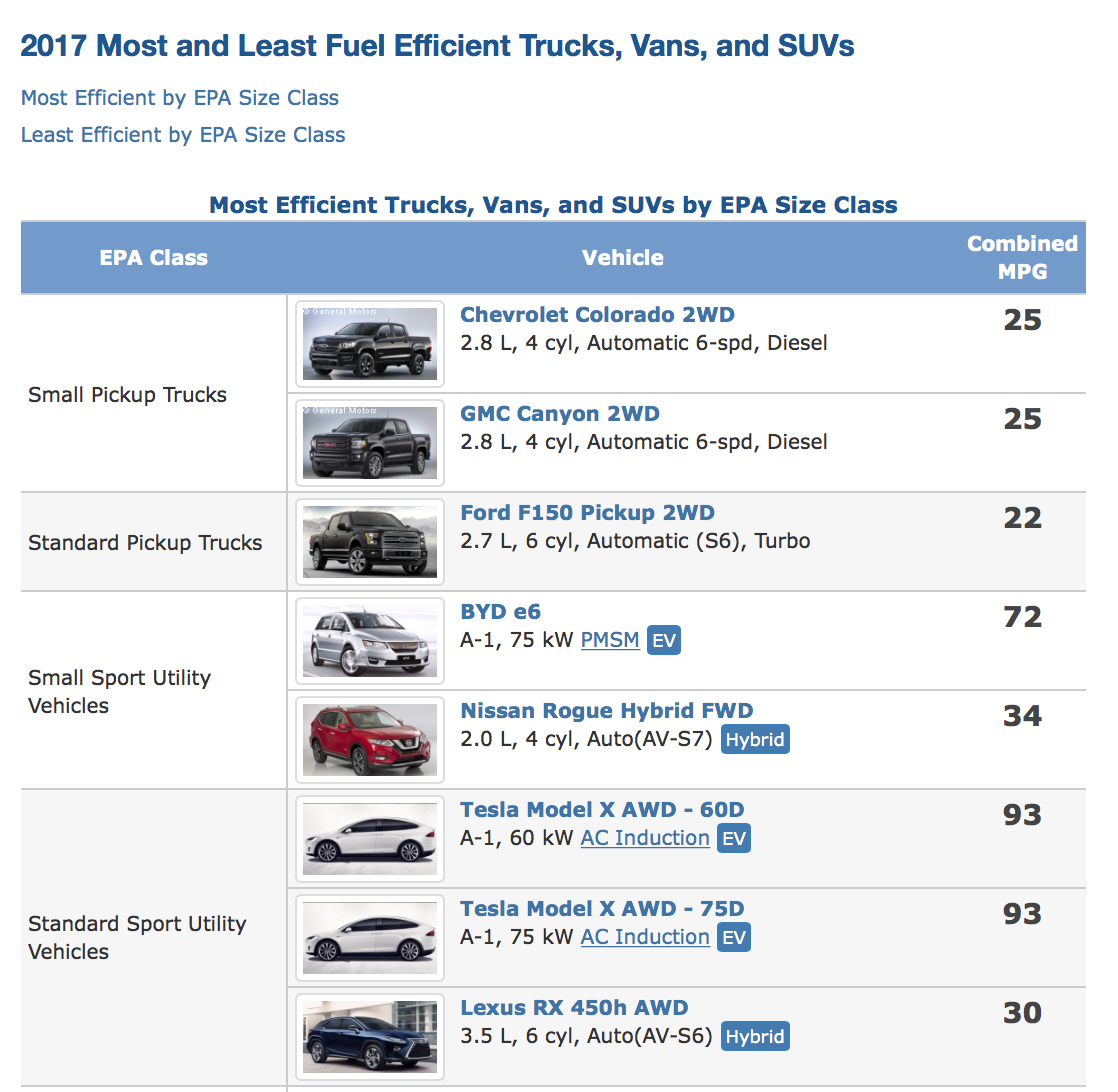 list of 2017 Most and least fuel efficient trucks, vans and SUVs