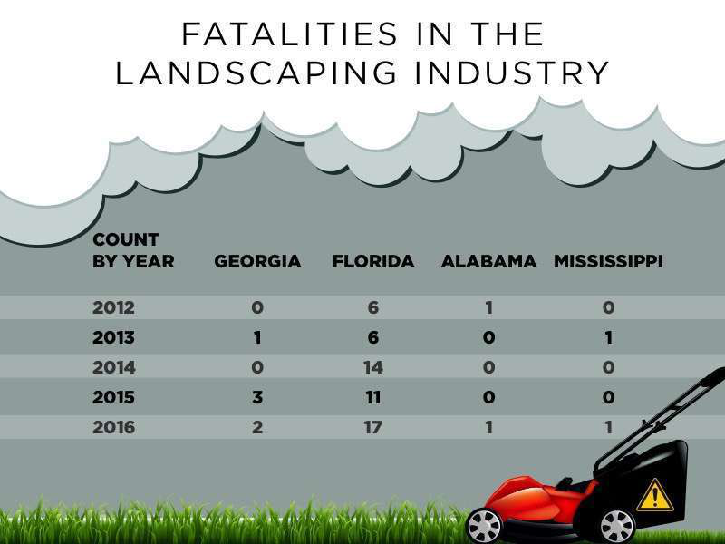 Southeast states landscaping fatalities