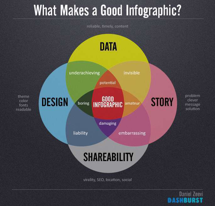 Chart showing what makes a good infographic