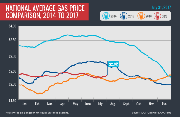national average gas prices for 2014-2017