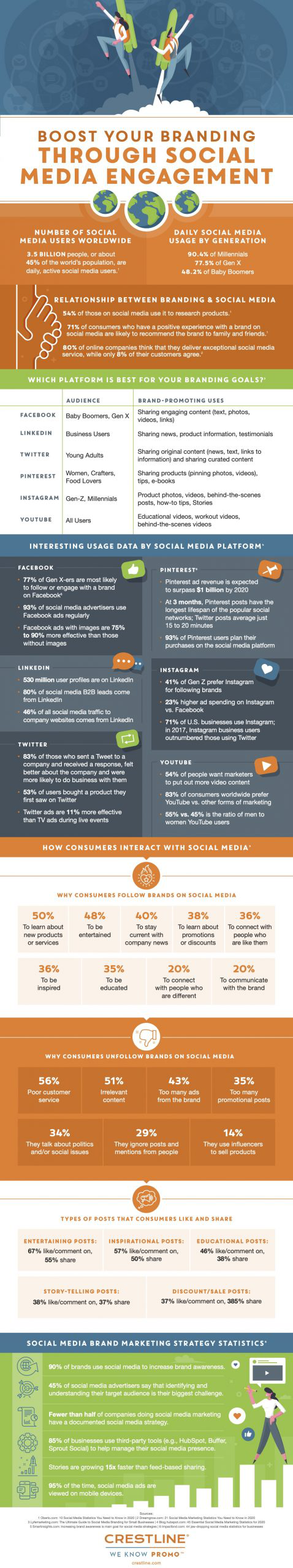 Boost Your Branding with Social Media Engagement Infographic by Crestline